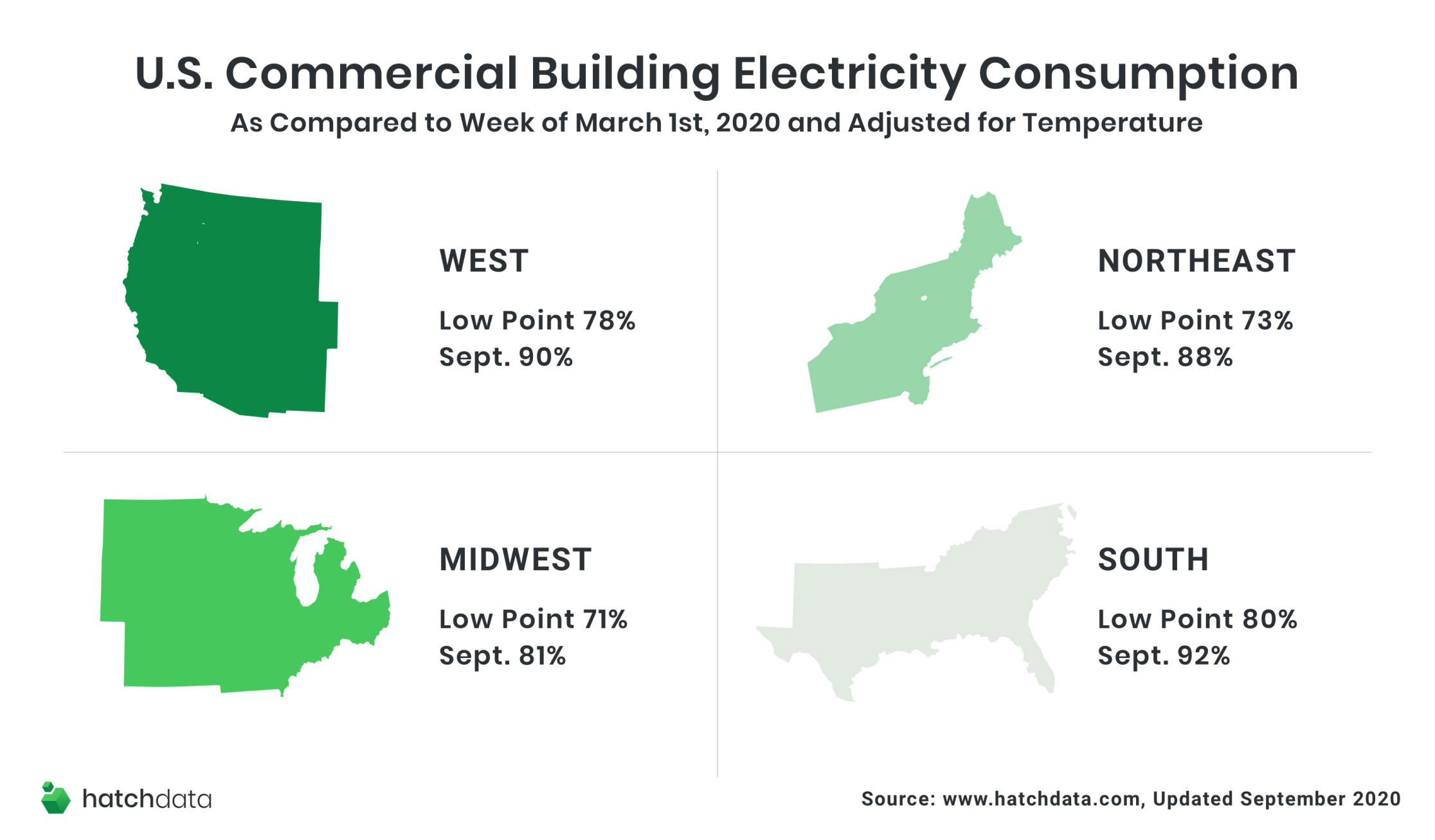US Commercial Building Energy Consumption By Region